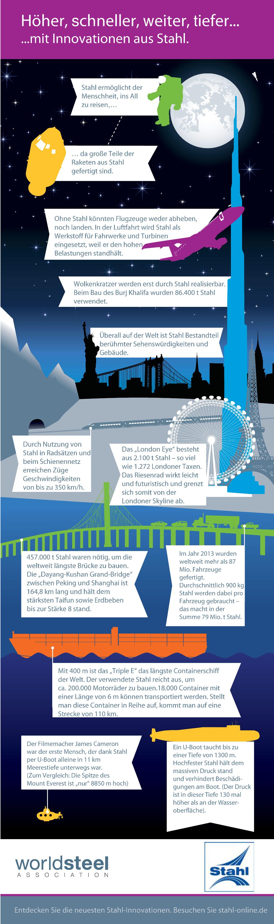 DE_worldsteel_infografik1